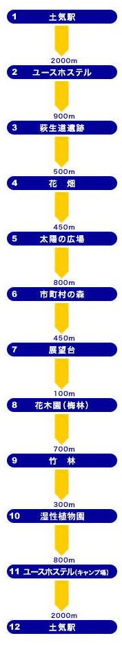 千葉市観光ガイド -千葉市観光協会-/とっておき観光コース/海浜レジャーコース