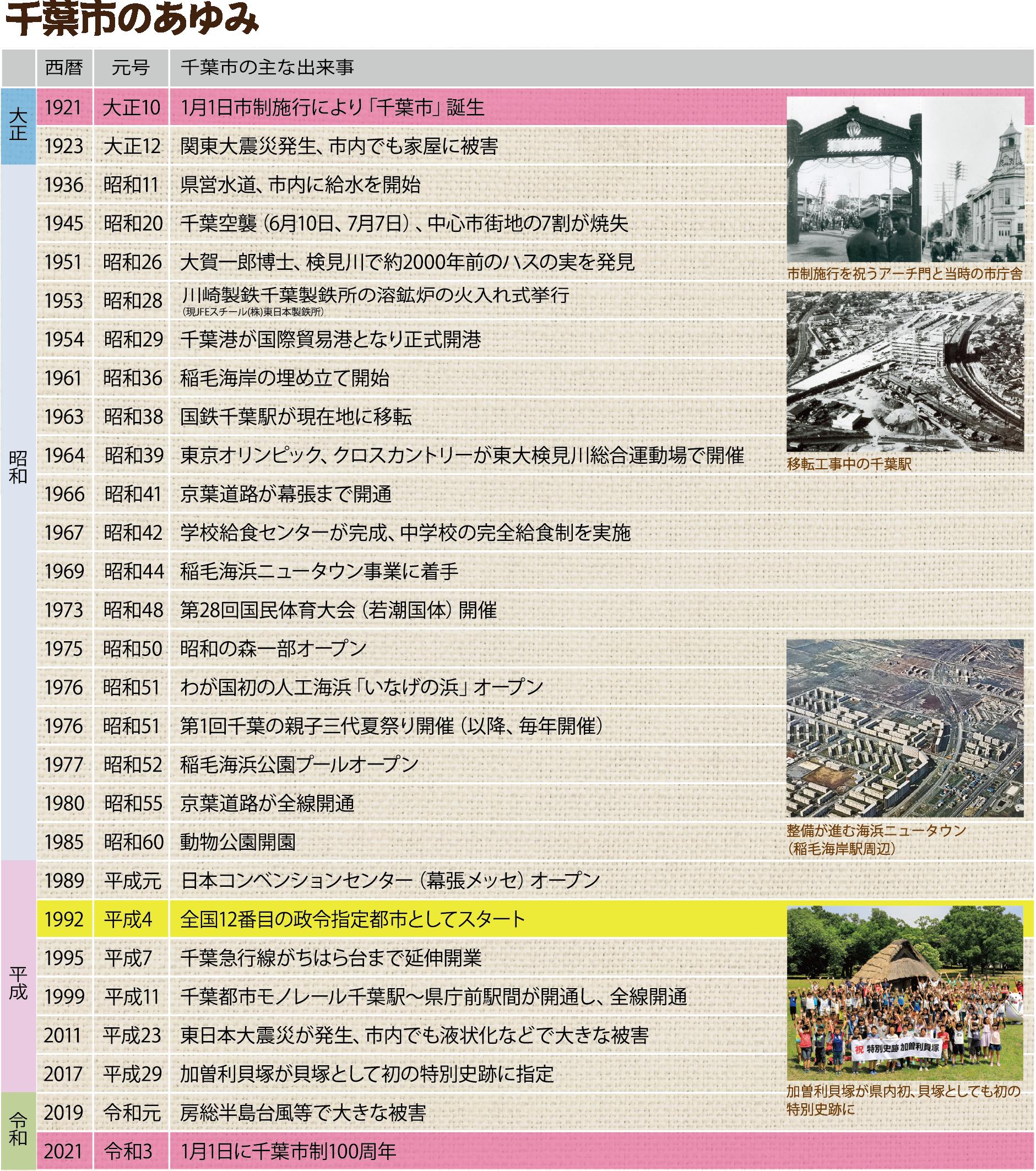 千葉市政100周年04